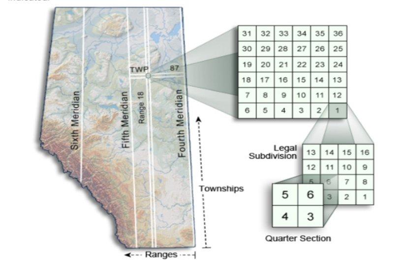 Hansen Land Brokers - Alberta Township System